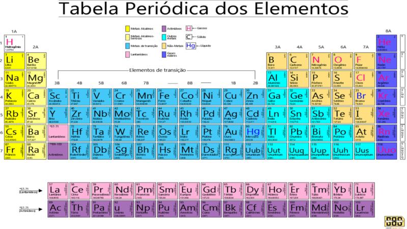 Tabela periódica em pdf para baixar download