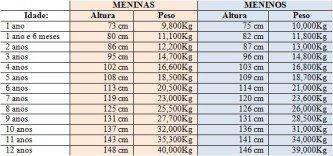 tabela de pesos e medidas infantil